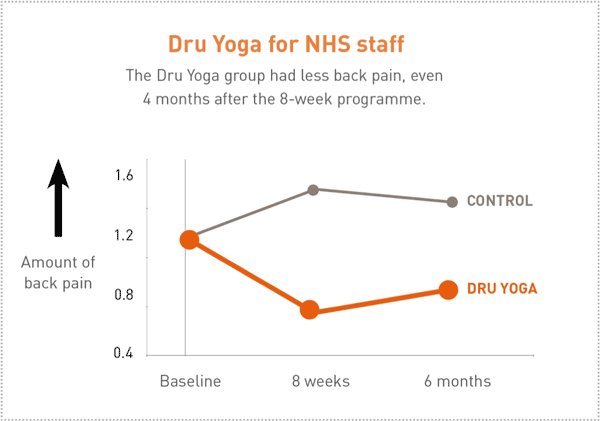 Dru Yoga for NHS staff graph showing large decrease in back pain